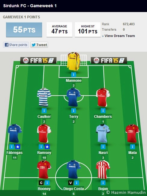 Fantasy Premier League Sirdunk FC