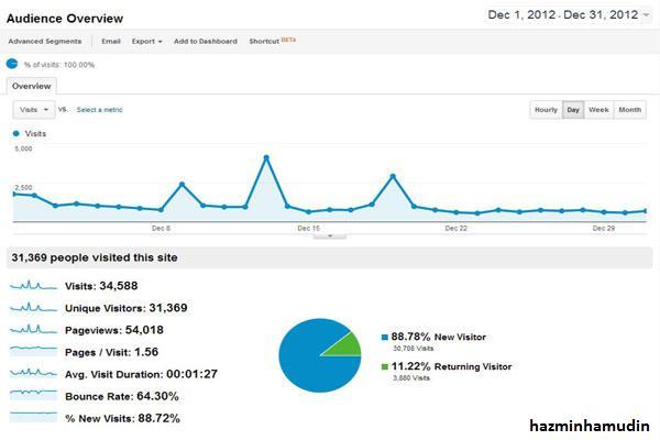 Statistik December 2012 (1)