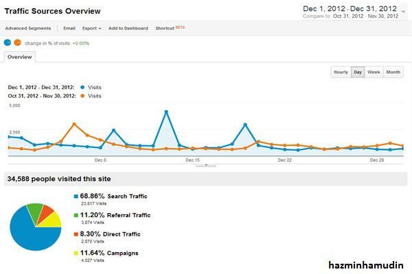 Statistik December 2012 (2)